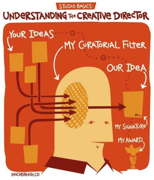 Entendendo o Diretor de Criação