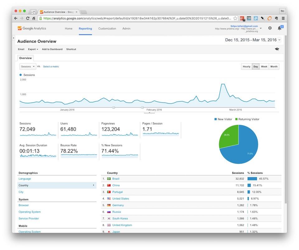 Entre Dezembro de 2015 e Março de 2016, o Pristina.org teve quase 62 mil unique visitors com cerca de 1,71 páginas por sessão. Em média, esses visitantes navegaram pelo blog por um pouco mais de um minutos e mais de um quarto desses visitantes voltam ao blog.