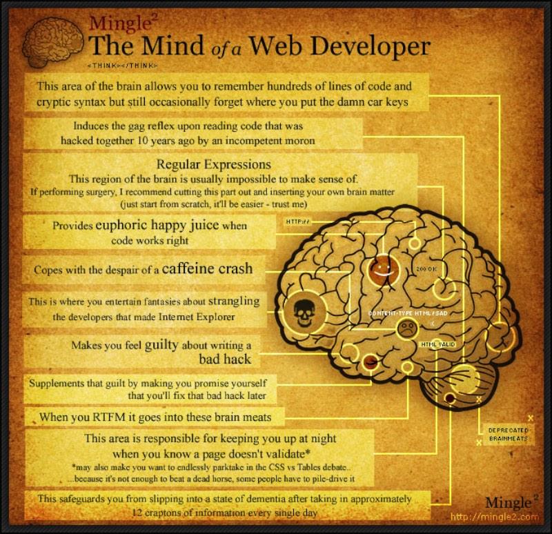 A mente de um web developer