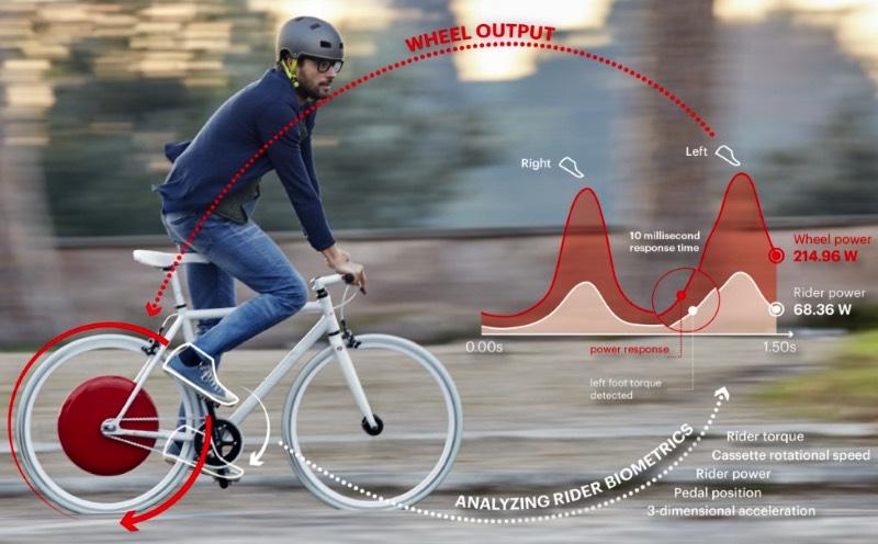 Eu adorei tanto a Copenhagen Wheel que cogitei, sinceramente, comprar uma. Mas, foi ai que descobri meu único problema com esse produto: seu preço. O preço de uma das rodas é de quase $1500 dólares e uma bicicleta fica na faixa dos $2000 dólares, o que acaba impedindo com que essa invenção chegue as ruas de forma massiva. Uma pena já que a Copenhagen Wheel é um produto bem interessante e ajudaria muito aqueles ciclistas que sofrem com as ladeiras de algumas cidades.